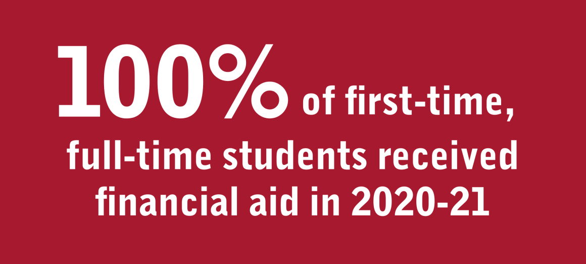 100% of first-time, full-time students received financial aid in 2012-21